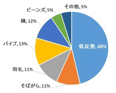 枕の素材アンケート.JPG